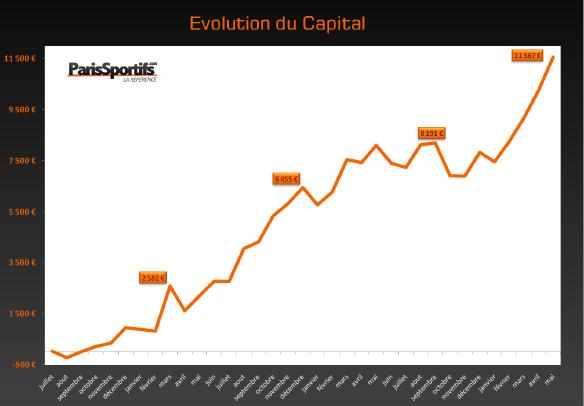 evolution capital
