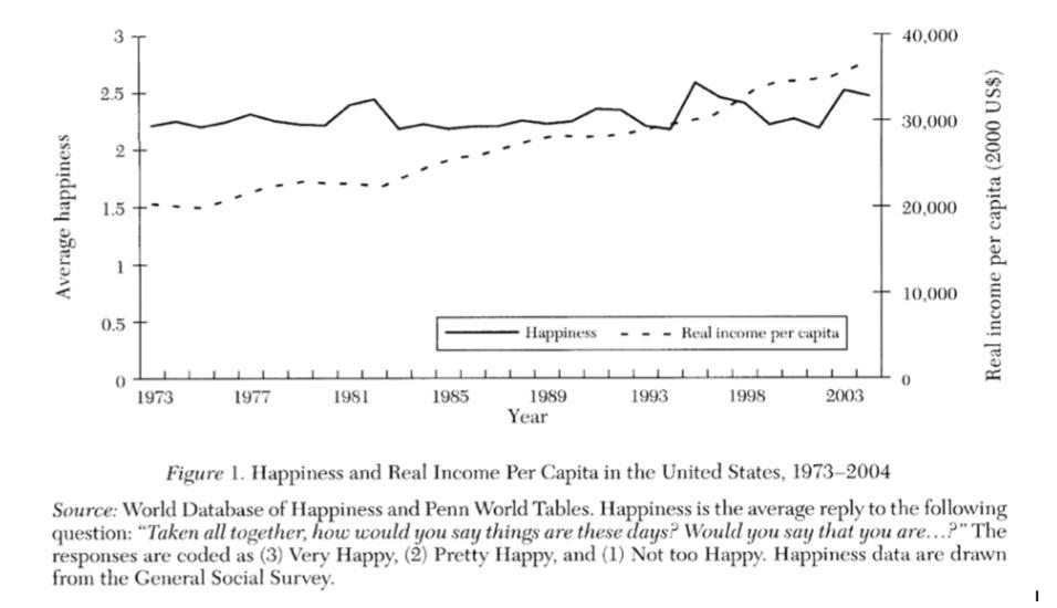 RENAULT, Thomas. L'argent fait-il le bonheur ? Le paradox d'Easterlin. Captain Economics,13 Octobre 2015, [consulté le 29 Janvier 2017]